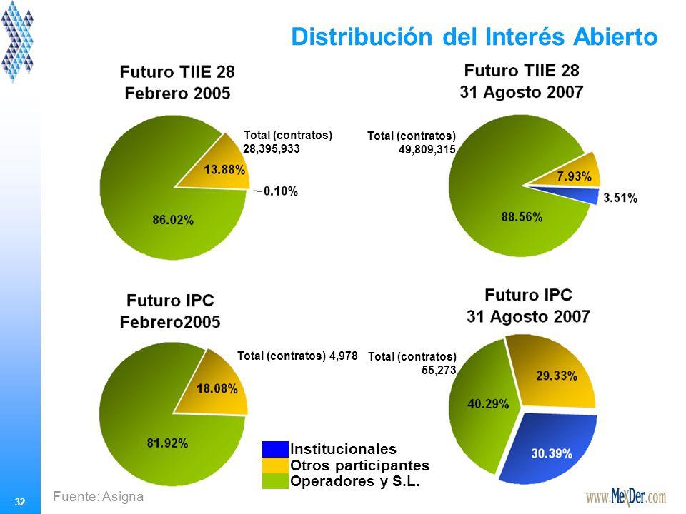 Distribución del Interés Abierto