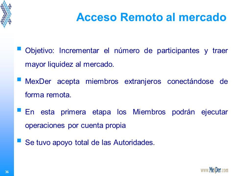 Ahora, MexDer ofrece acceso vía Fix!!!