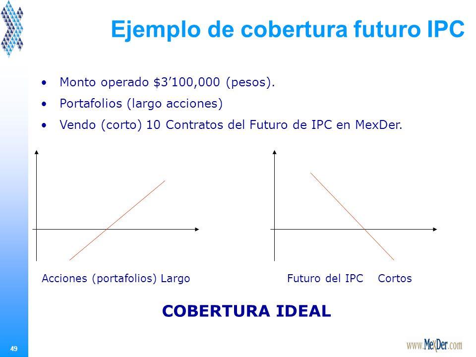 Apalancamiento Una inversionista desea cubrir con futuros un portafolios accionario, con un valor de $3,100,000.