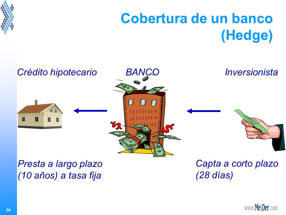 Cobertura de un banco (Hedge)