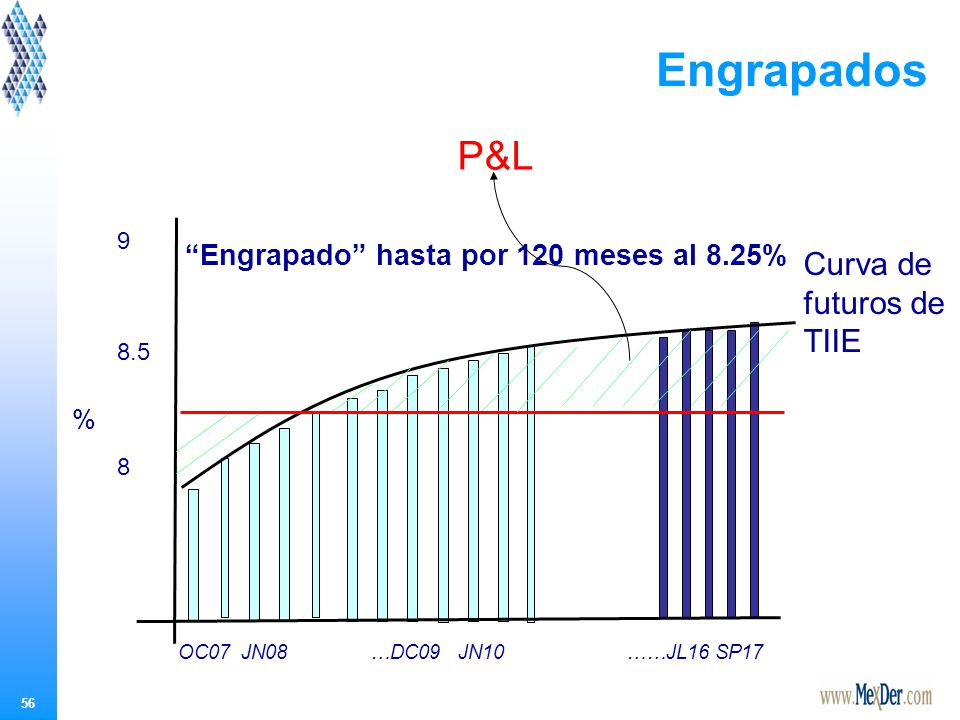 Resultado Al realizar un engrapado de TIIE por los diez años al 8.25%, se asegura la tasa máxima que pagará la institución cada mes.