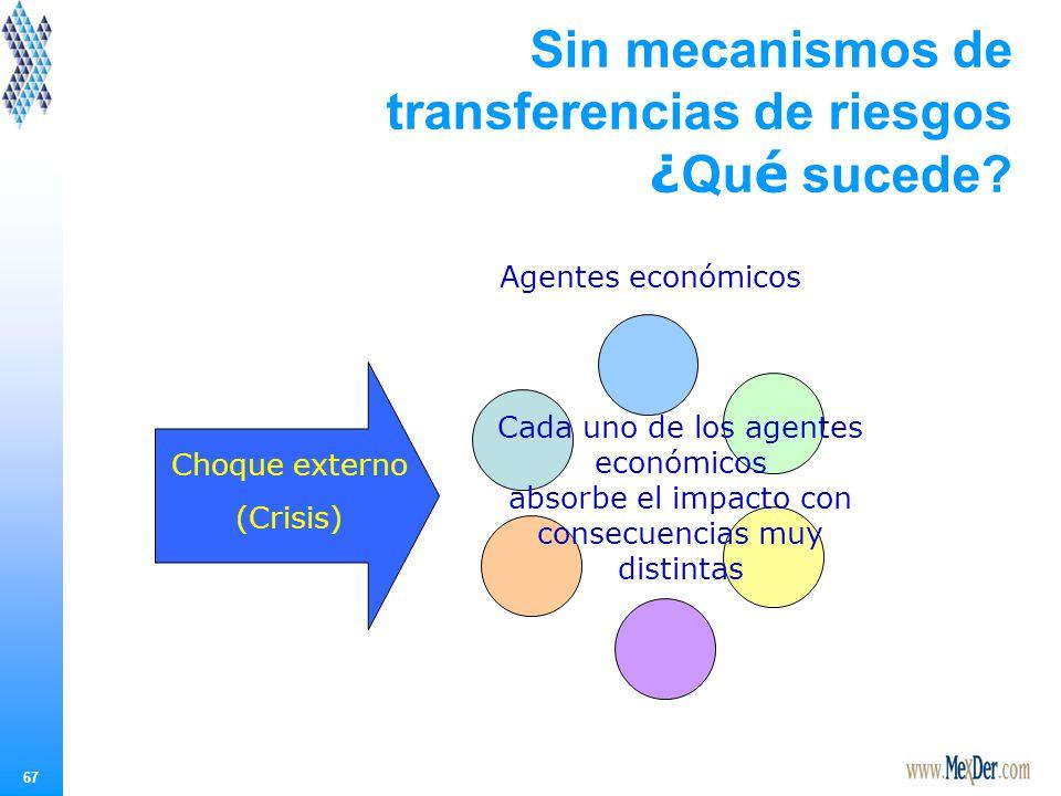 Opciones: Mecanismos de transferencia de riesgos