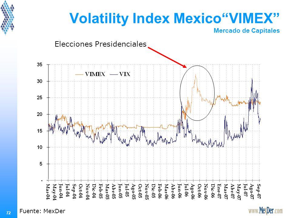 Volatilidad Histórica del IPC