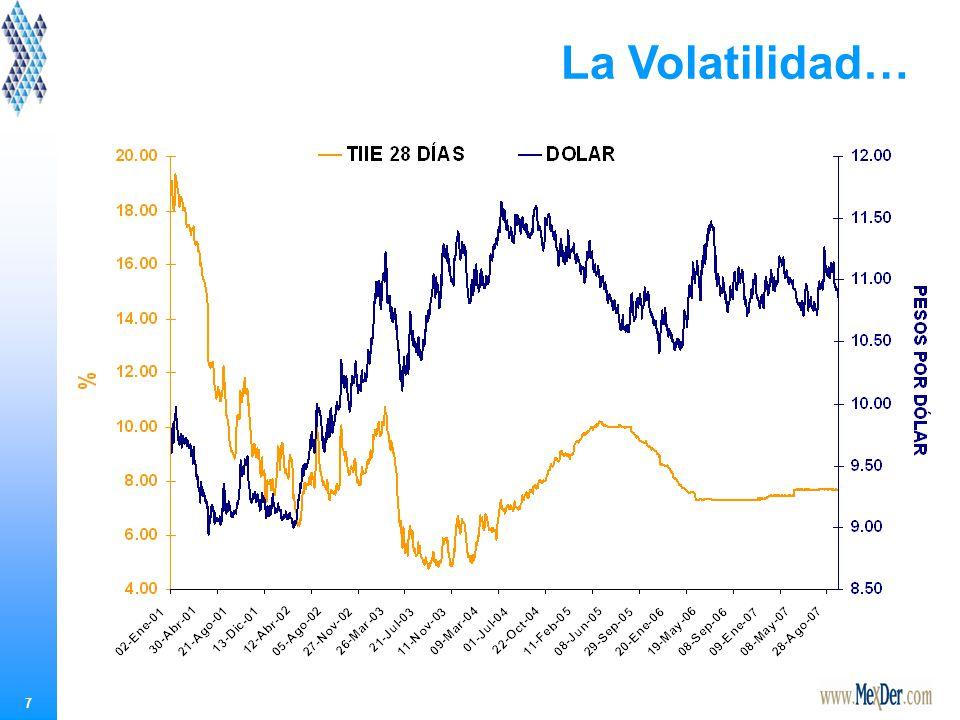 La Volatilidad…