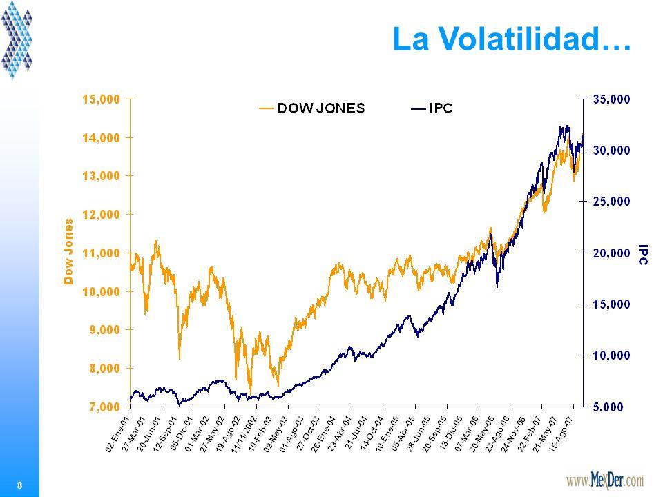 ¿Qué es la Volatilidad