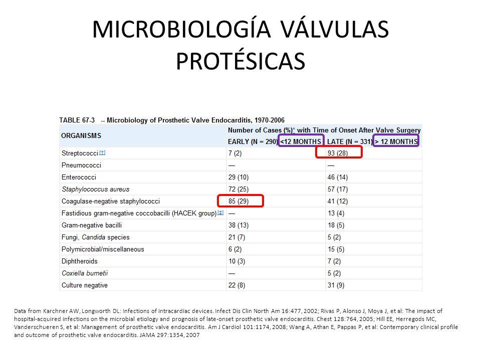 MICROBIOLOGÍA VÁLVULAS PROTÉSICAS