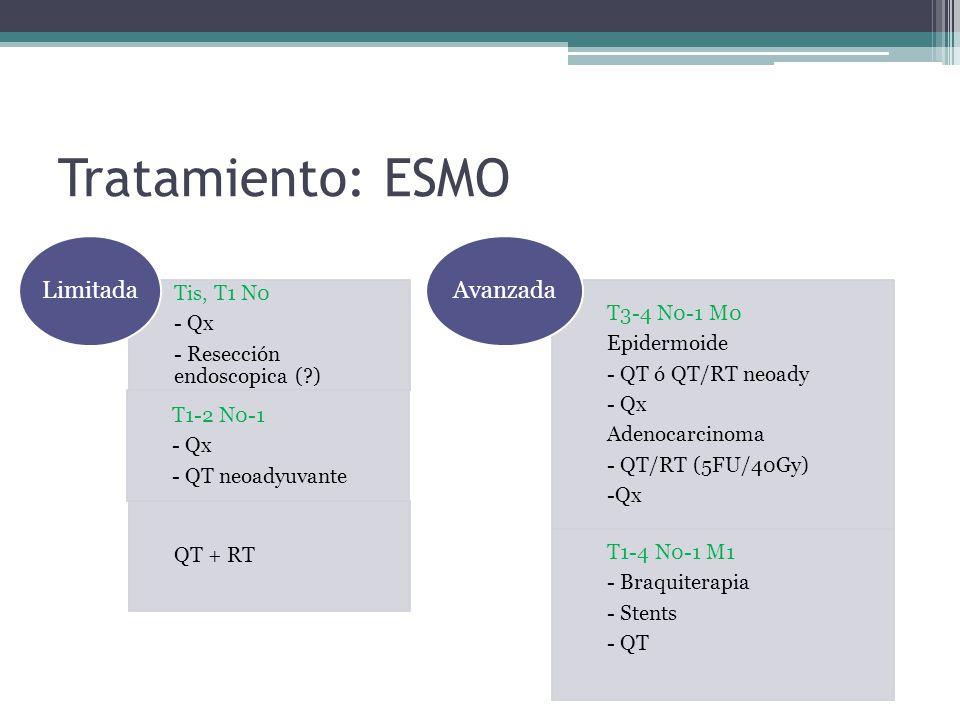 Tratamiento: ESMO Limitada Avanzada Tis, T1 N0 T3-4 N0-1 M0 - Qx