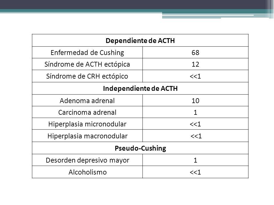 Dependiente de ACTH Enfermedad de Cushing. 68. Síndrome de ACTH ectópica. 12. Síndrome de CRH ectópico.