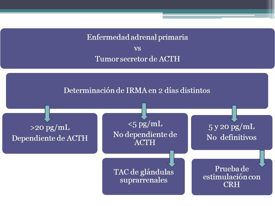 Enfermedad adrenal primaria vs Tumor secretor de ACTH