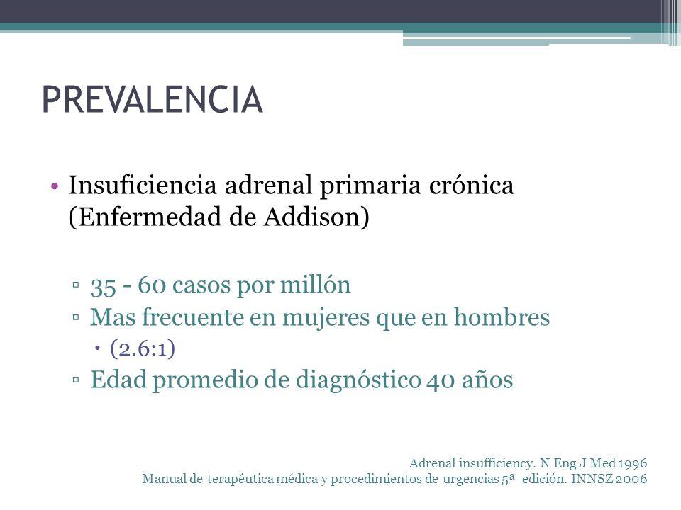 PREVALENCIA Insuficiencia adrenal primaria crónica (Enfermedad de Addison) 35 - 60 casos por millón.