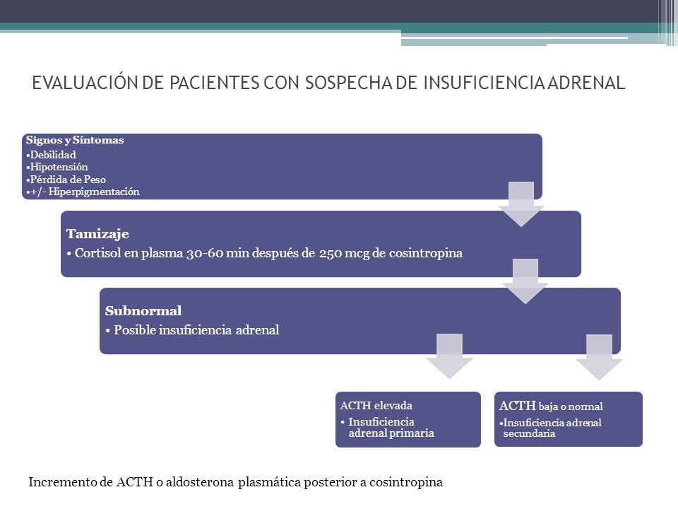 Evaluación de Pacientes con Sospecha de Insuficiencia Adrenal