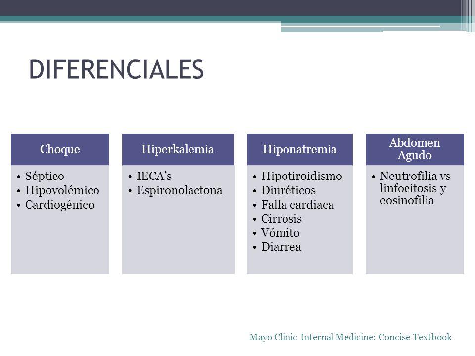 DIFERENCIALES Choque Séptico Hipovolémico Cardiogénico Hiperkalemia