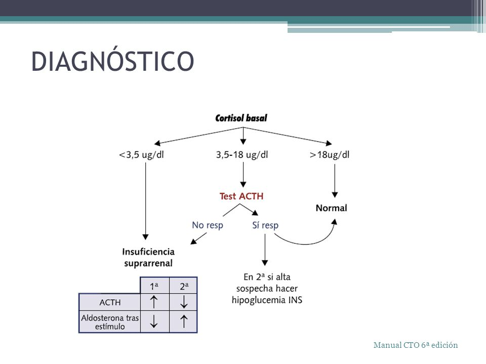 DIAGNÓSTICO Manual CTO 6ª edición