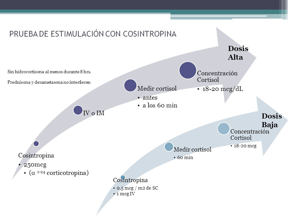 PRUEBA DE ESTIMULACIÓN CON COSINTROPINA