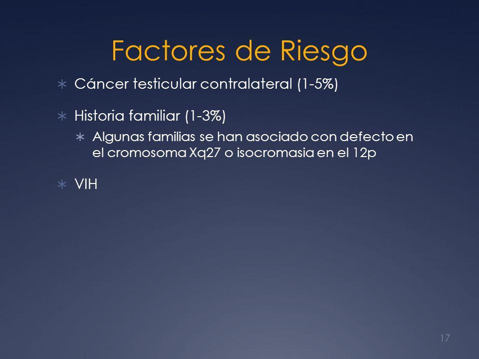 Factores de Riesgo Cáncer testicular contralateral (1-5%)