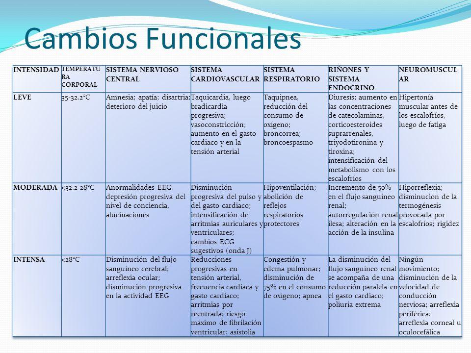 Cambios Funcionales INTENSIDAD SISTEMA NERVIOSO CENTRAL
