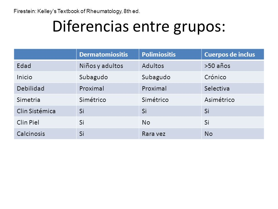 Diferencias entre grupos: