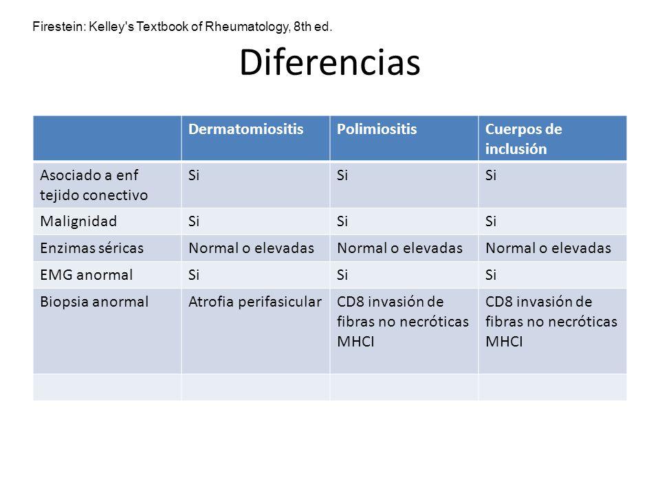 Diferencias Dermatomiositis Polimiositis Cuerpos de inclusión