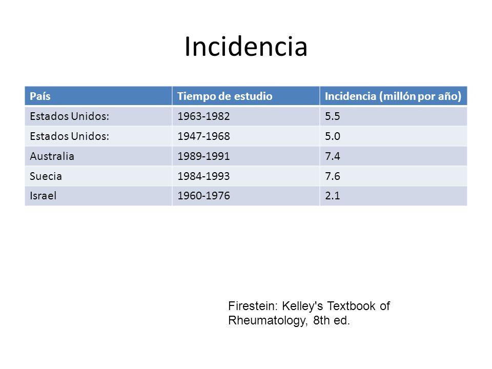 Incidencia País Tiempo de estudio Incidencia (millón por año)