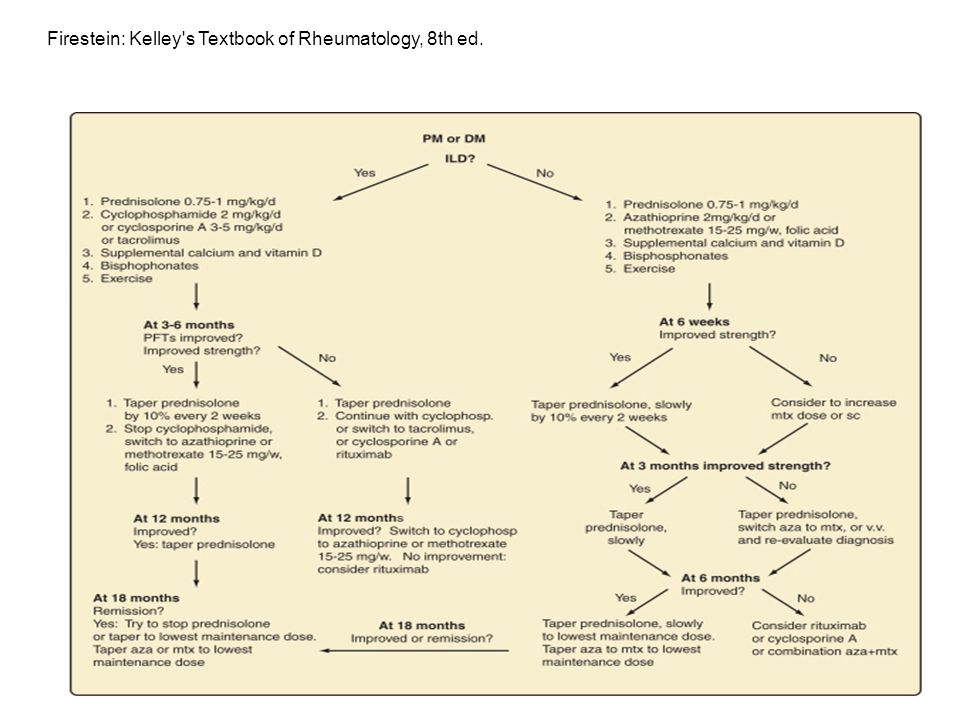Firestein: Kelley s Textbook of Rheumatology, 8th ed.