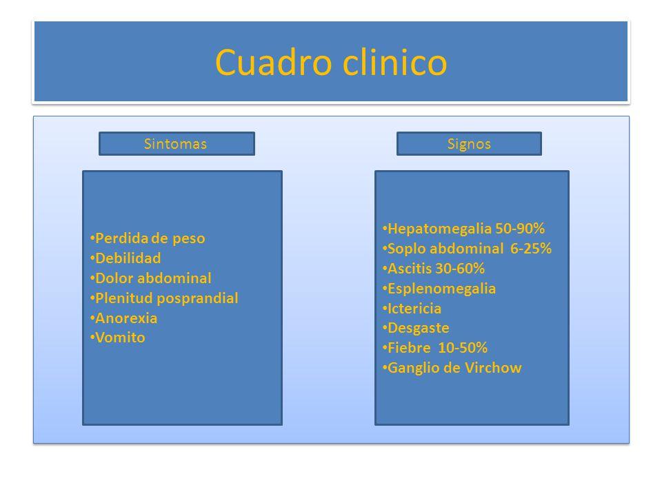 Cuadro clinico Sintomas Signos Perdida de peso Debilidad