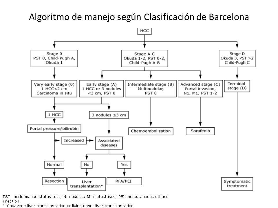Algoritmo de manejo según Clasificación de Barcelona