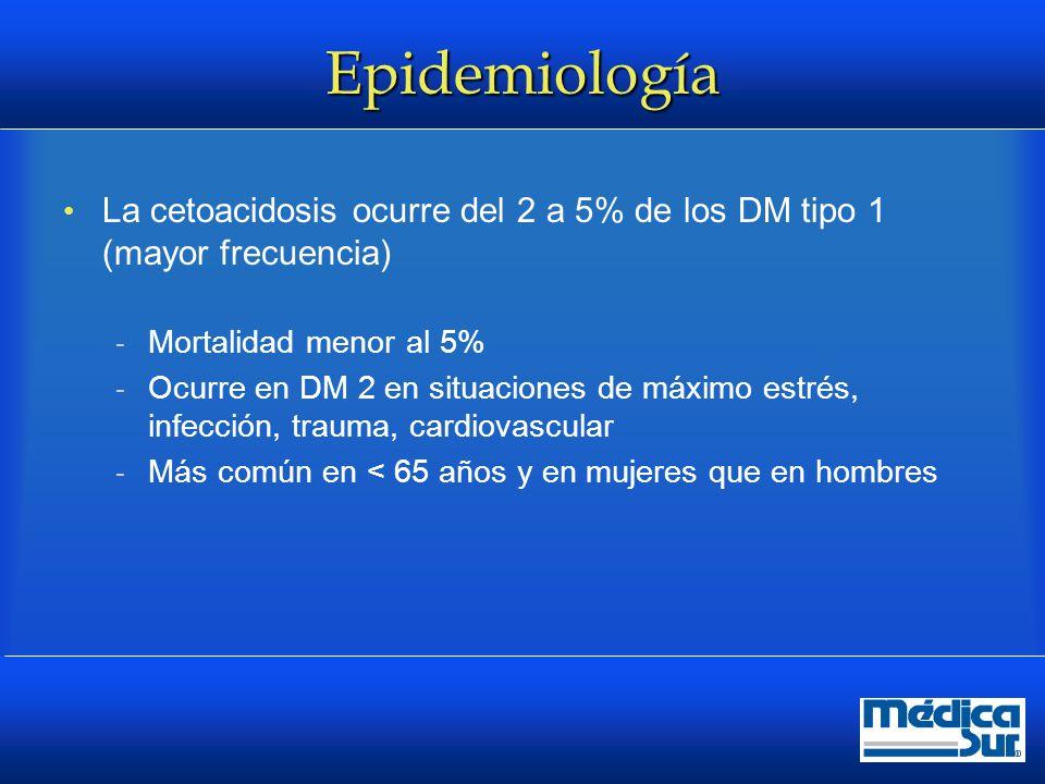 Epidemiología La cetoacidosis ocurre del 2 a 5% de los DM tipo 1 (mayor frecuencia) Mortalidad menor al 5%