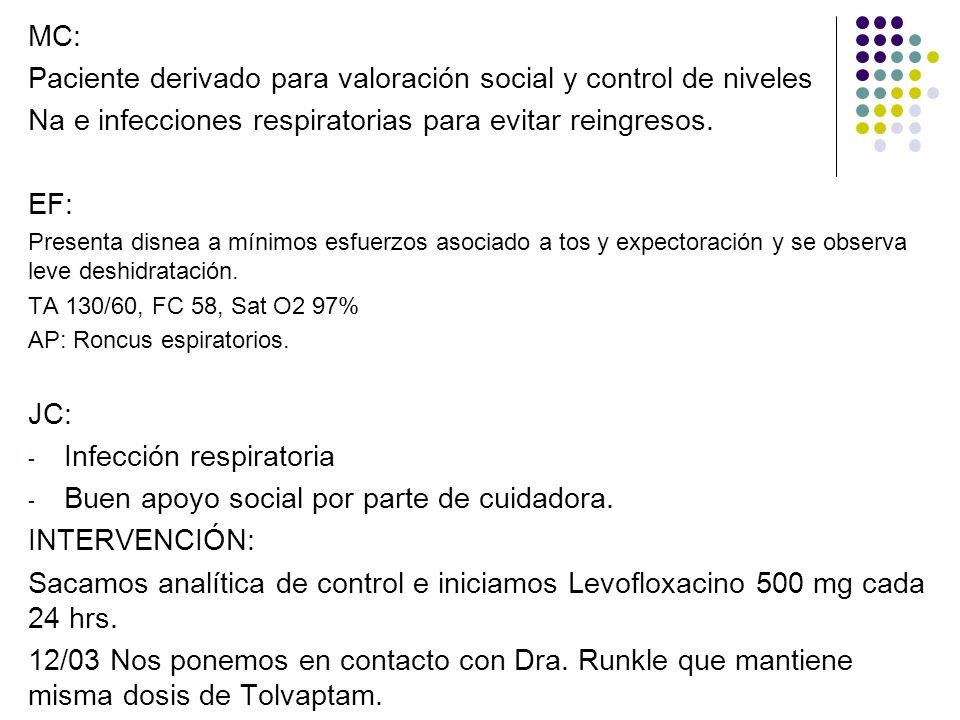 Paciente derivado para valoración social y control de niveles