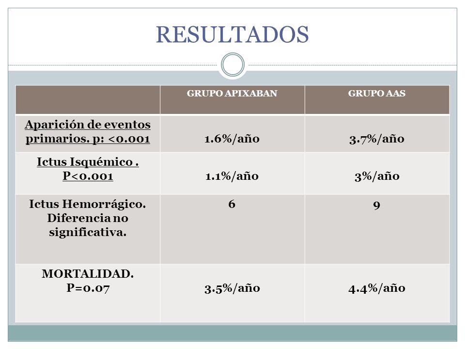 RESULTADOS Aparición de eventos primarios. p: <0.001 1.6%/año