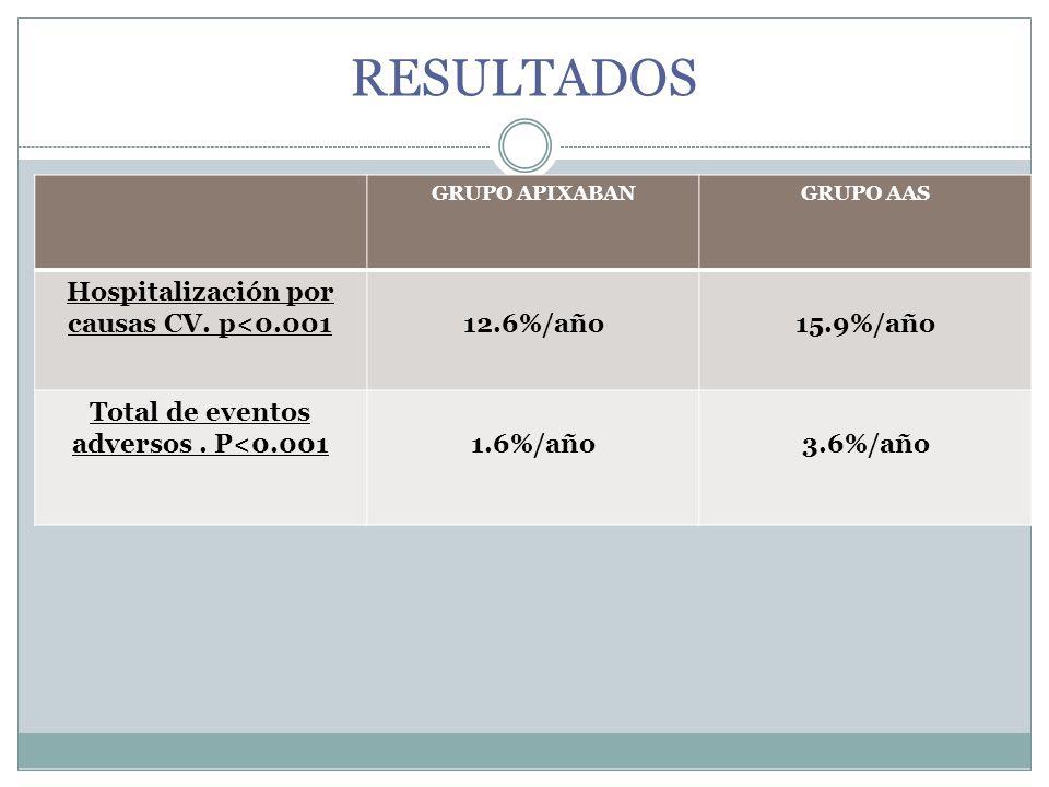 RESULTADOS Hospitalización por causas CV. p<0.001 12.6%/año