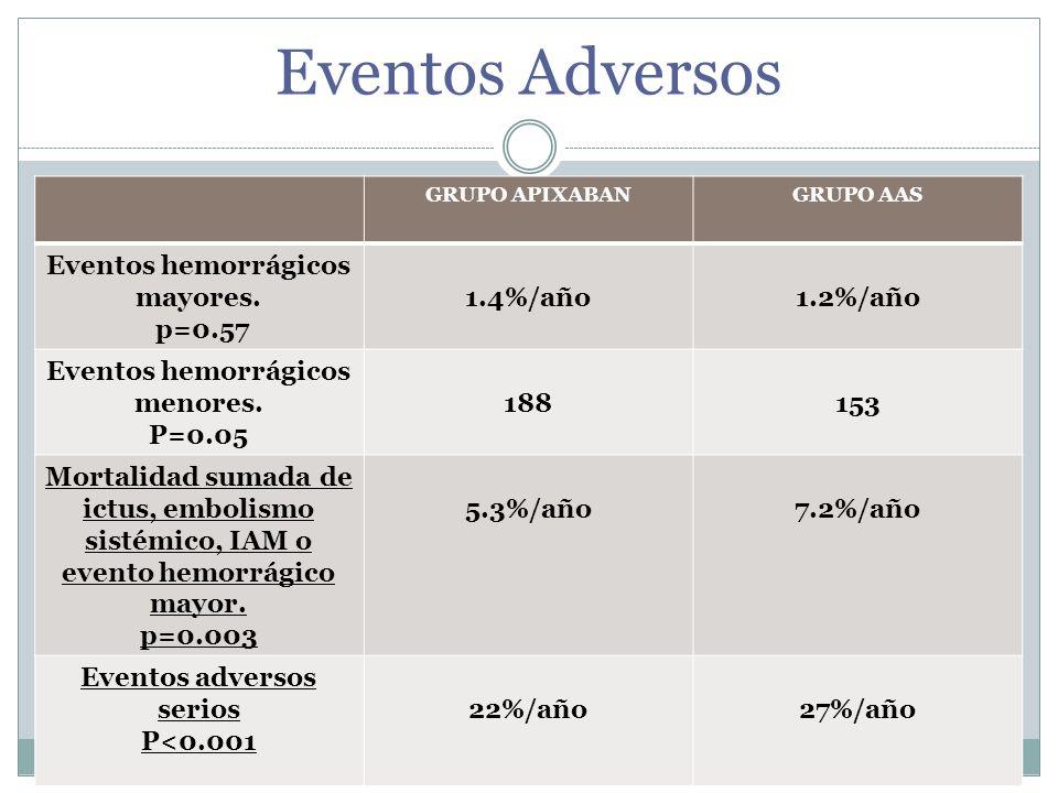 Eventos Adversos Eventos hemorrágicos mayores. p=0.57 1.4%/año