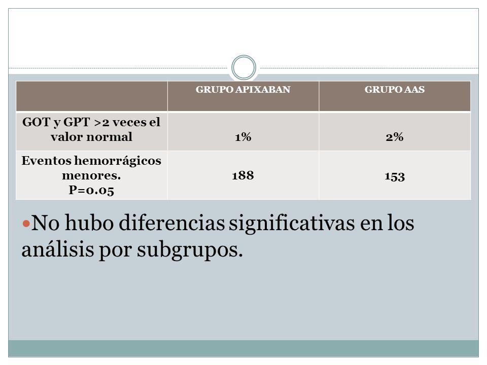 GOT y GPT >2 veces el valor normal Eventos hemorrágicos menores.