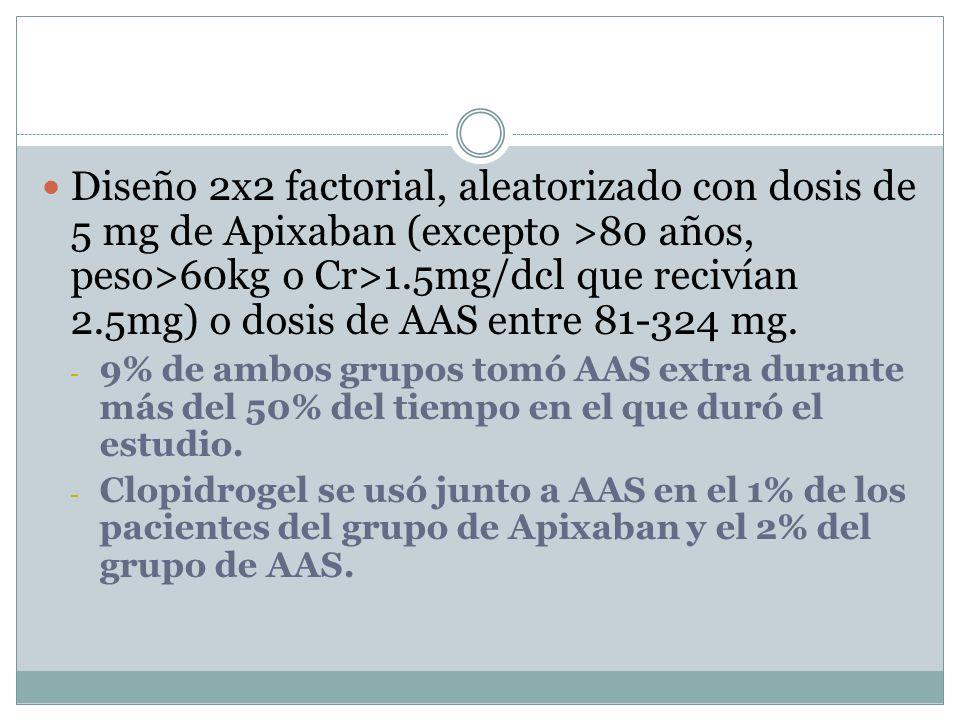 Diseño 2x2 factorial, aleatorizado con dosis de 5 mg de Apixaban (excepto >80 años, peso>60kg o Cr>1.5mg/dcl que recivían 2.5mg) o dosis de AAS entre 81-324 mg.