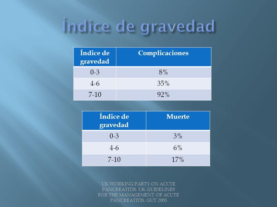 Índice de gravedad Índice de gravedad Complicaciones 0-3 8% 4-6 35%