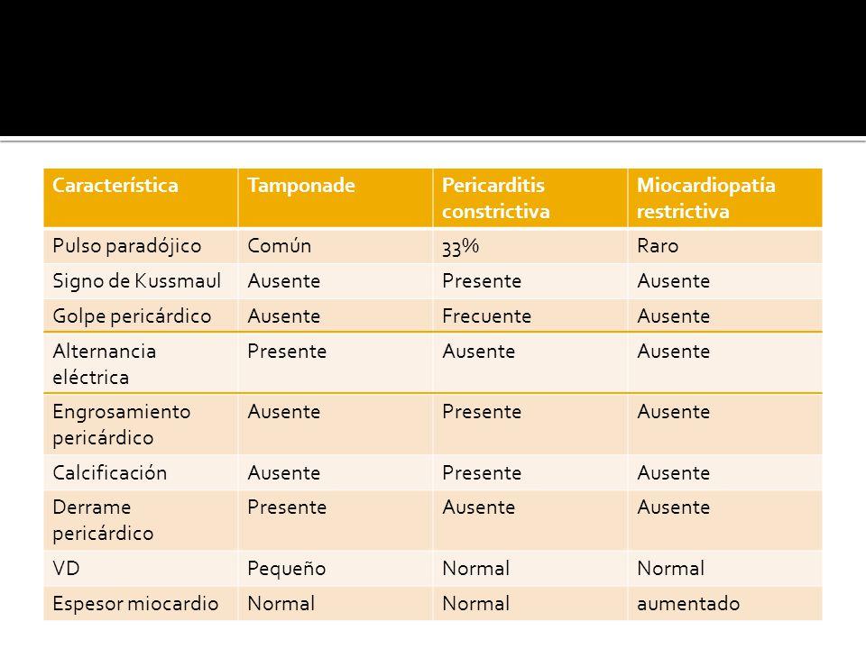 Característica Tamponade. Pericarditis constrictiva. Miocardiopatía restrictiva. Pulso paradójico.
