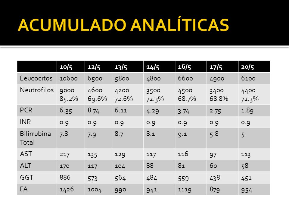 ACUMULADO ANALÍTICAS 10/5 12/5 13/5 14/5 16/5 17/5 20/5 Leucocitos
