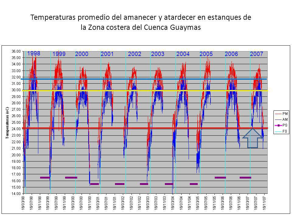 Temperaturas promedio del amanecer y atardecer en estanques de la Zona costera del Cuenca Guaymas