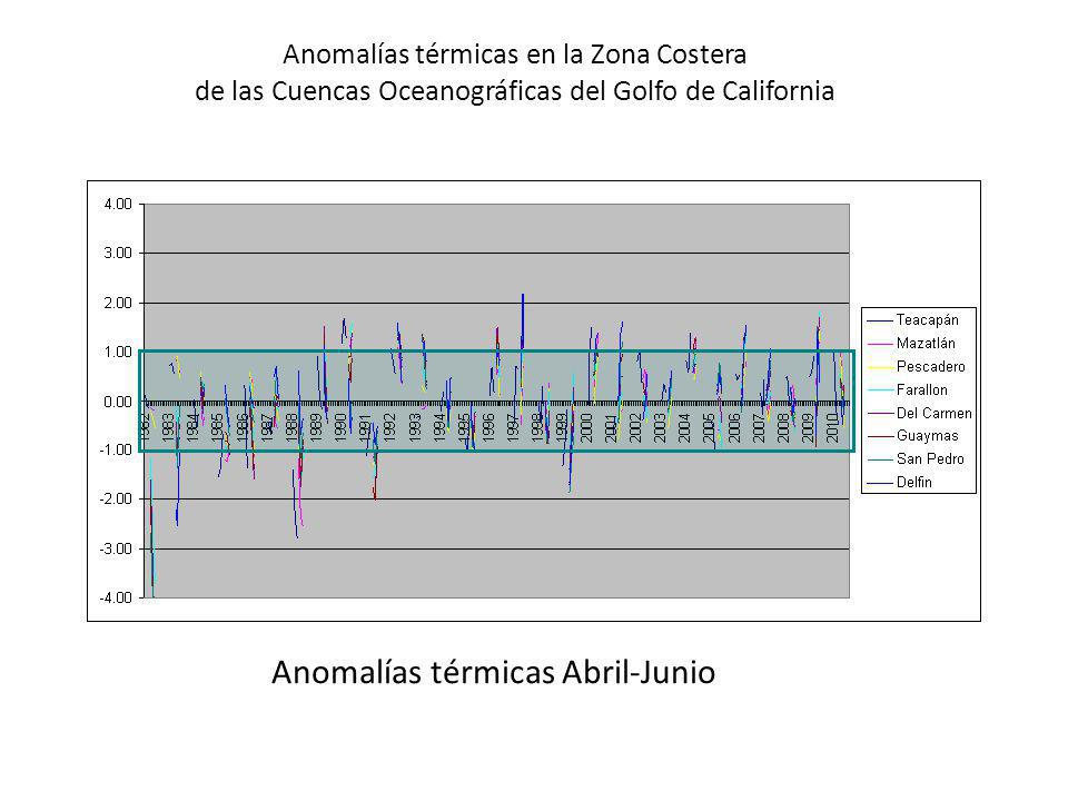 Anomalías térmicas Abril-Junio