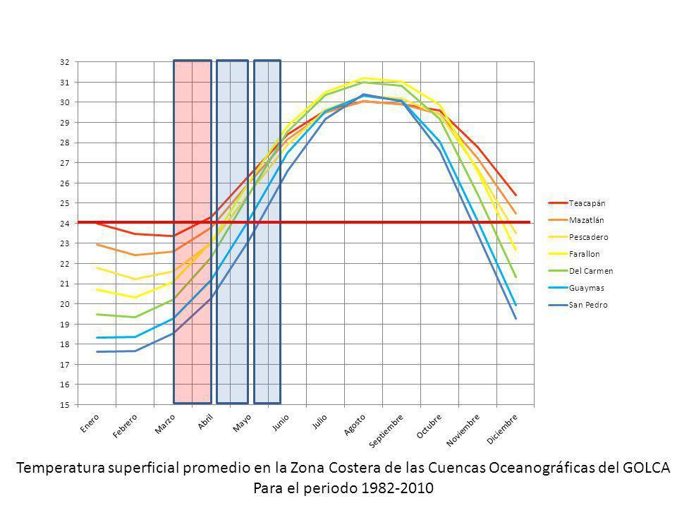 Temperatura superficial promedio en la Zona Costera de las Cuencas Oceanográficas del GOLCA