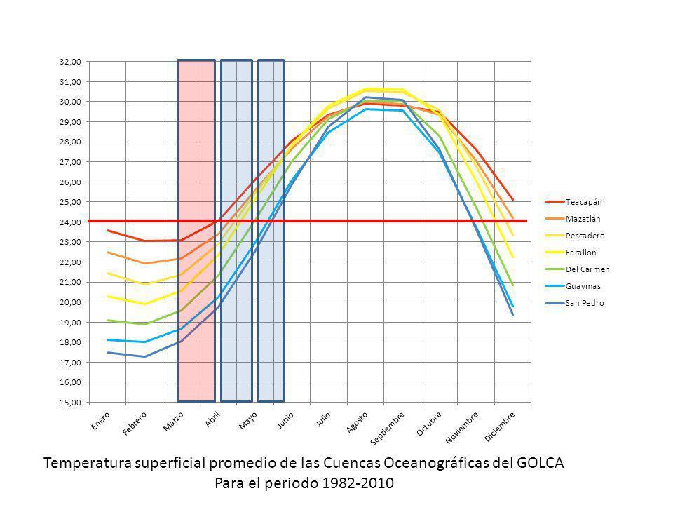 Temperatura superficial promedio de las Cuencas Oceanográficas del GOLCA