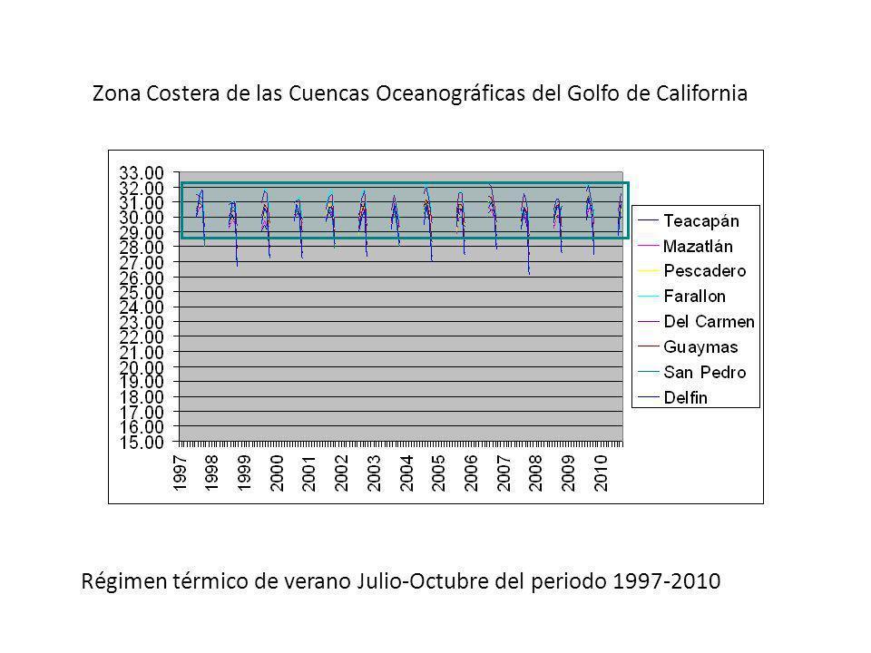 Zona Costera de las Cuencas Oceanográficas del Golfo de California