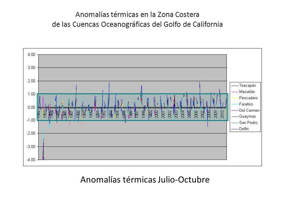 Anomalías térmicas Julio-Octubre