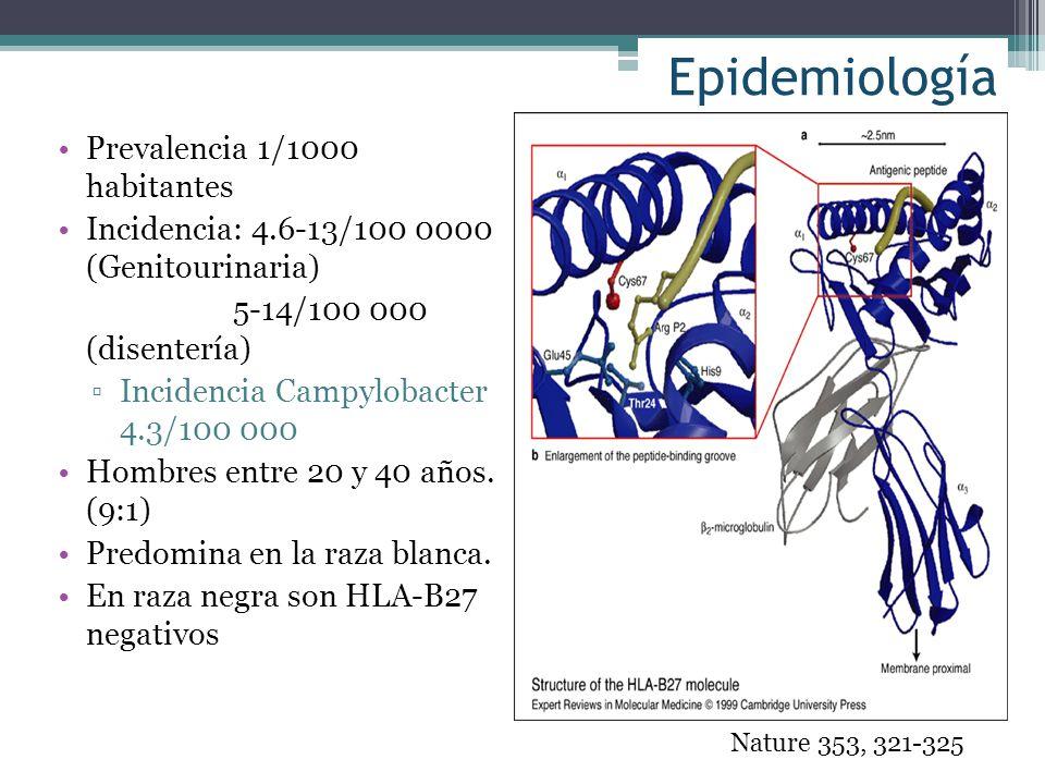 Epidemiología Prevalencia 1/1000 habitantes