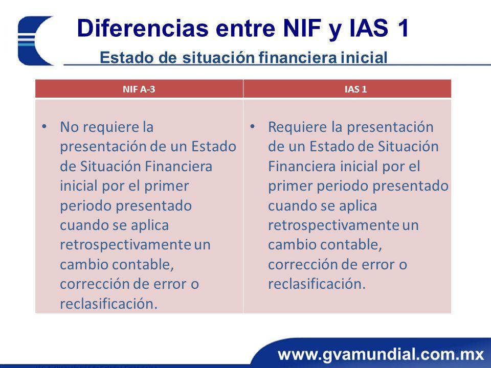 Diferencias entre NIF y IAS 1 Estado de situación financiera inicial