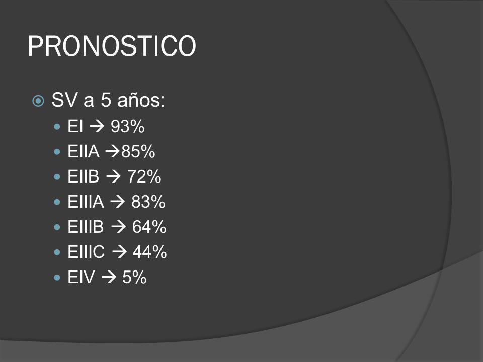 PRONOSTICO SV a 5 años: EI  93% EIIA 85% EIIB  72% EIIIA  83%