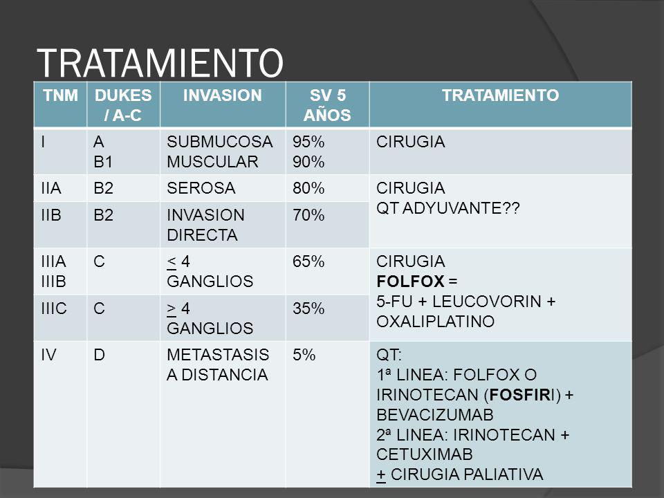 TRATAMIENTO TNM DUKES / A-C INVASION SV 5 AÑOS TRATAMIENTO I A B1