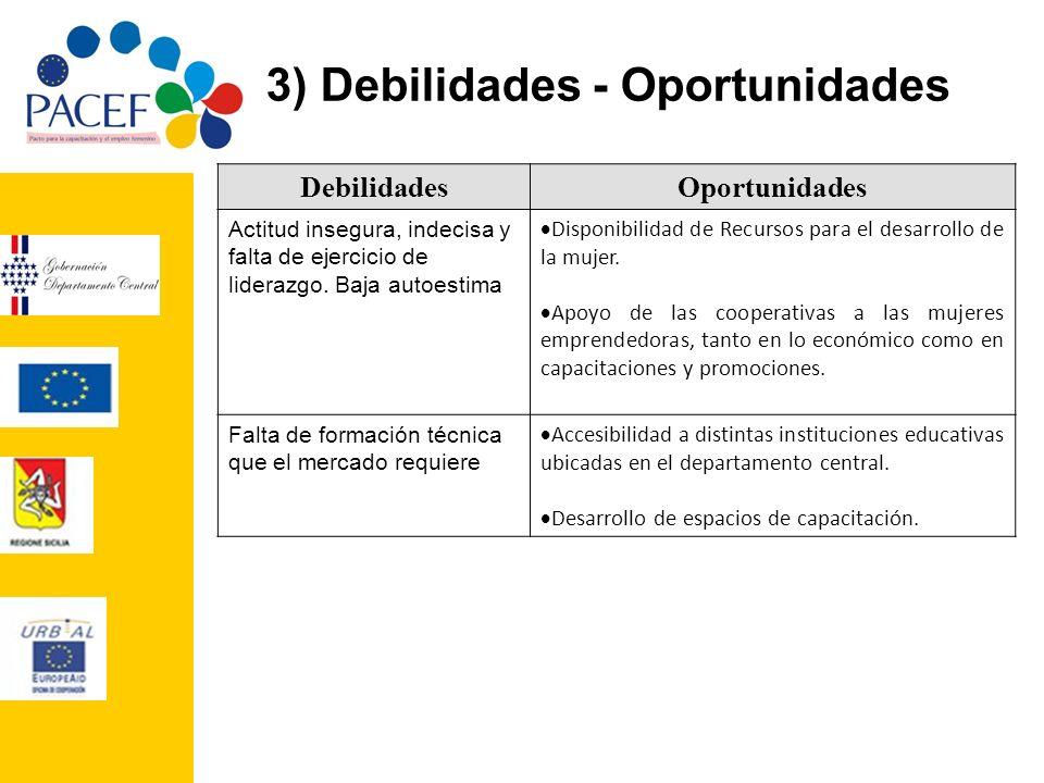 3) Debilidades - Oportunidades