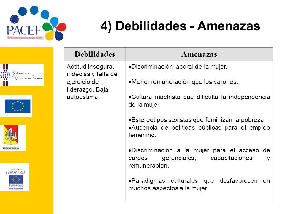 4) Debilidades - Amenazas
