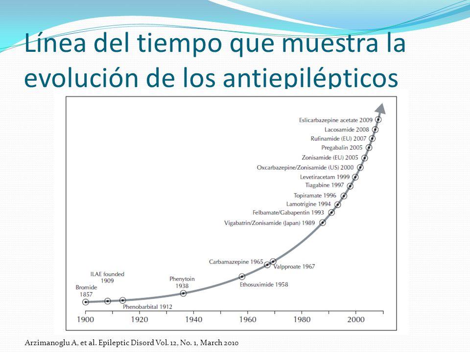 Línea del tiempo que muestra la evolución de los antiepilépticos