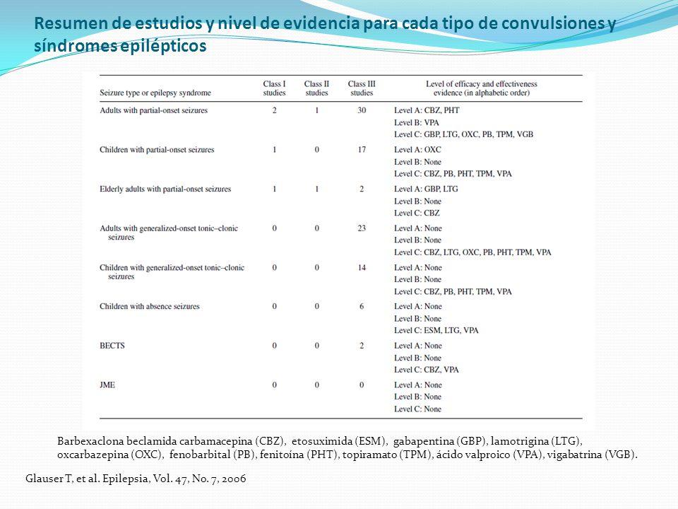 Resumen de estudios y nivel de evidencia para cada tipo de convulsiones y síndromes epilépticos
